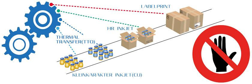 Automatiseer-uw-Printjob-en-voorkom-handmatig-labelmaken